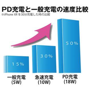 すぐに充電したいスマホを救う、超急速PD充電モバイルバッテリーを一度使うと手放せない!